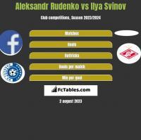 Aleksandr Rudenko vs Ilya Svinov h2h player stats