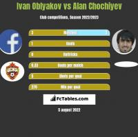 Ivan Oblyakov vs Alan Chochiyev h2h player stats