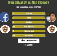 Ivan Oblyakov vs Alan Dzagoev h2h player stats