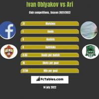 Ivan Oblyakov vs Ari h2h player stats