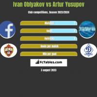 Ivan Oblyakov vs Artur Yusupov h2h player stats