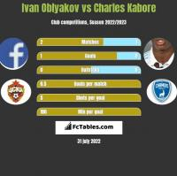 Ivan Oblyakov vs Charles Kabore h2h player stats
