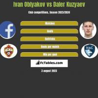Ivan Oblyakov vs Daler Kuzyaev h2h player stats