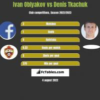 Ivan Oblyakov vs Denis Tkachuk h2h player stats
