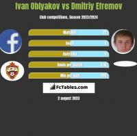 Ivan Oblyakov vs Dmitriy Efremov h2h player stats