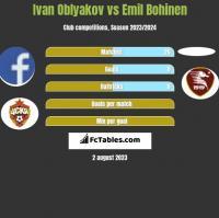 Ivan Oblyakov vs Emil Bohinen h2h player stats