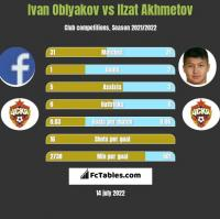 Ivan Oblyakov vs Ilzat Akhmetov h2h player stats