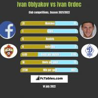 Ivan Oblyakov vs Ivan Ordec h2h player stats