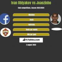 Ivan Oblyakov vs Joaozinho h2h player stats
