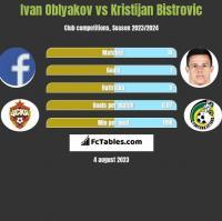Ivan Oblyakov vs Kristijan Bistrovic h2h player stats
