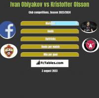 Ivan Oblyakov vs Kristoffer Olsson h2h player stats