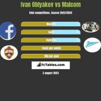 Ivan Oblyakov vs Malcom h2h player stats