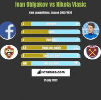 Ivan Oblyakov vs Nikola Vlasic h2h player stats