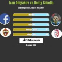 Ivan Oblyakov vs Remy Cabella h2h player stats