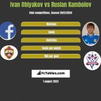 Ivan Oblyakov vs Ruslan Kambolov h2h player stats