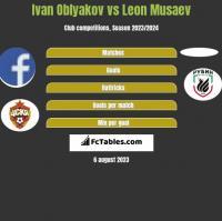 Ivan Oblyakov vs Leon Musaev h2h player stats