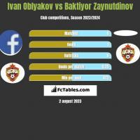 Ivan Oblyakov vs Baktiyor Zaynutdinov h2h player stats