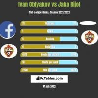 Ivan Oblyakov vs Jaka Bijol h2h player stats