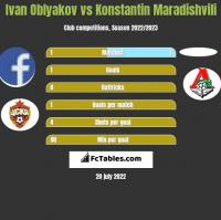 Ivan Oblyakov vs Konstantin Maradishvili h2h player stats