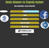 Denis Adamov vs Evgeniy Goshev h2h player stats