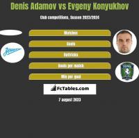 Denis Adamov vs Evgeny Konyukhov h2h player stats
