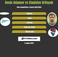 Denis Adamov vs Stanislav Kritsyuk h2h player stats