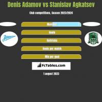 Denis Adamov vs Stanislav Agkatsev h2h player stats