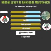 Mikhail Lysov vs Aleksandr Martynovich h2h player stats