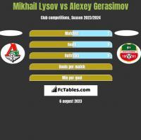 Mikhail Lysov vs Alexey Gerasimov h2h player stats
