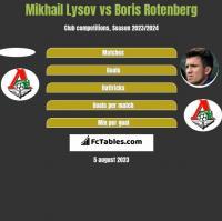 Mikhail Lysov vs Boris Rotenberg h2h player stats