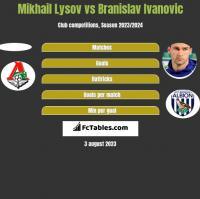 Mikhail Lysov vs Branislav Ivanović h2h player stats