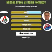 Mikhail Lysov vs Denis Polyakov h2h player stats