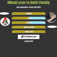 Mikhail Lysov vs Dmitri Stotskiy h2h player stats