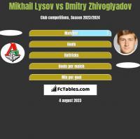 Mikhail Lysov vs Dmitry Zhivoglyadov h2h player stats