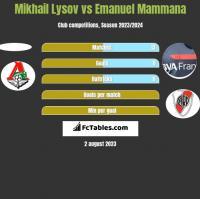 Mikhail Lysov vs Emanuel Mammana h2h player stats