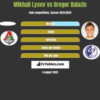 Mikhail Lysov vs Gregor Balazic h2h player stats