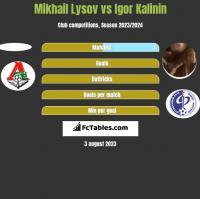 Mikhail Lysov vs Igor Kalinin h2h player stats