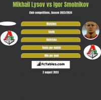 Mikhail Lysov vs Igor Smolnikov h2h player stats