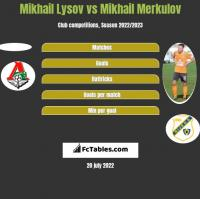 Mikhail Lysov vs Mikhail Merkulov h2h player stats