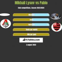 Mikhail Lysov vs Pablo h2h player stats