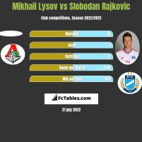 Mikhail Lysov vs Slobodan Rajkovic h2h player stats