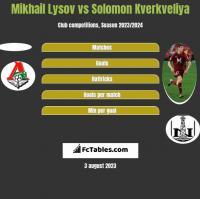 Mikhail Lysov vs Solomon Kverkveliya h2h player stats