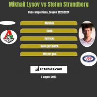 Mikhail Lysov vs Stefan Strandberg h2h player stats