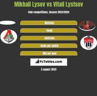 Mikhail Lysov vs Vitali Lystsov h2h player stats