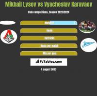 Mikhail Lysov vs Vyacheslav Karavaev h2h player stats