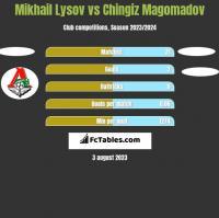 Mikhail Lysov vs Chingiz Magomadov h2h player stats