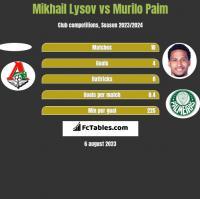 Mikhail Lysov vs Murilo Paim h2h player stats