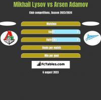 Mikhail Lysov vs Arsen Adamov h2h player stats