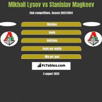 Mikhail Lysov vs Stanislav Magkeev h2h player stats