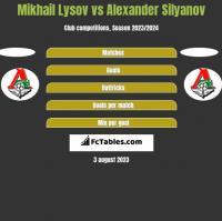 Mikhail Lysov vs Alexander Silyanov h2h player stats
